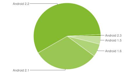 Процентном соотношении различный версий Android OS