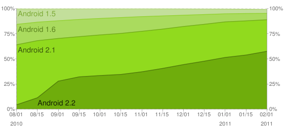 График исторического распределения различных версий Android OS